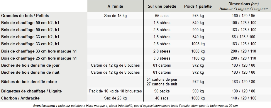 Tableau combustibles